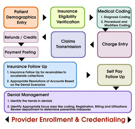 health insurance claims process flow diagram a denied claim often starts in claim