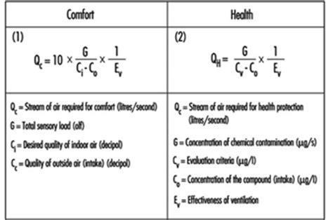 design criteria for ventilation ventilation criteria for nonindustrial buildings