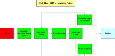 paper workflow electronic blood tracking system ebts ehealth ireland