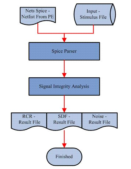 analog layout questions signal integrity analog mixed signal design