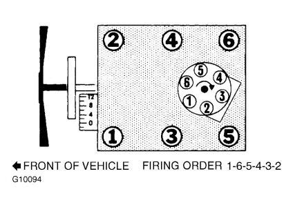 chevrolet s 10 questions what is the firing order for