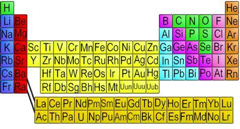 gruppi tavola periodica e possibile classificare le reazioni chimiche secondo