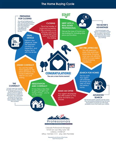 the home buying cycle colorado professionals mortgage