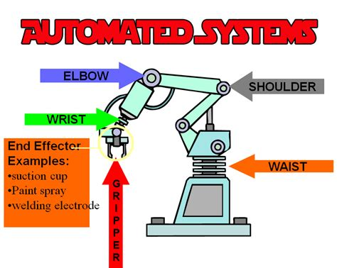 Home Architect Software automated systems unit ms baxter lesson plans