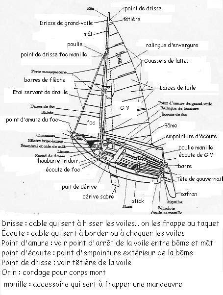 le safran de bateau en anglais lexique de voile pour les nuls emilie se balade
