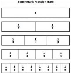 Use to compare fractions find equivalent fractions and add fractions