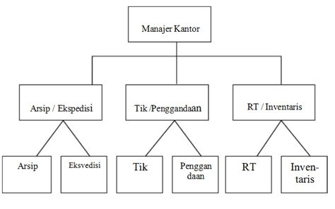 gambar diagram struktur organisasi choice image how to diagram organisasi garis choice image how to guide and
