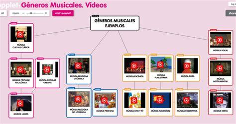 imagenes ritmos musicales quot g 233 neros musicales quot mapas interactivos clase de m 250 sica 2 0
