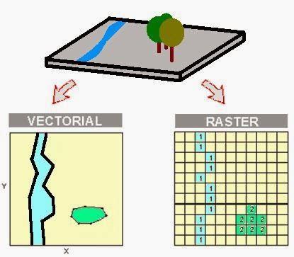 format data vektor adalah teknologi informasi dalam sistem informasi geografis