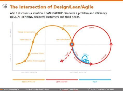 design thinking organizational change change management is prosci dead reinvention inc