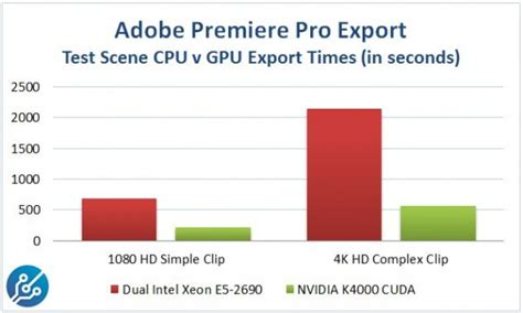 adobe premiere pro graphics card nvidia quadro k4000 workstation graphics card review