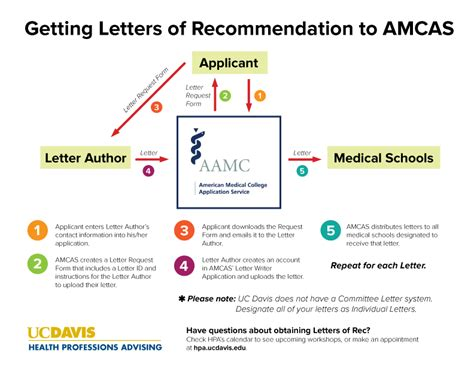 Letter Of Recommendation Amcas allopathic medicine health professions advising