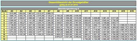 era tabelle 2015 lehrergeh 228 lter in deutschland bundesl 228 nder rangliste 2015