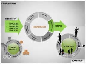 powerpoint process template a pretty circular scrum process diagram model business