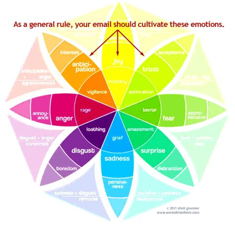 How Color Affects Your Mood email design colors and emotions stimulate engagement