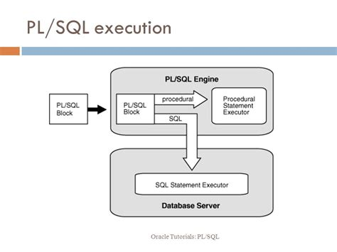 oracle tutorial for pl sql oracle tutorials pl sql ppt video online download