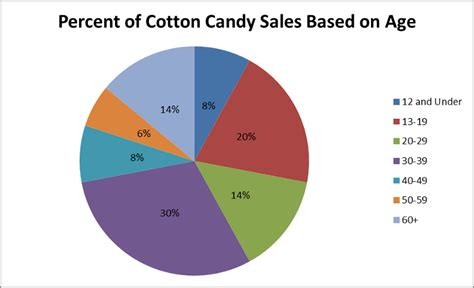 How To Make A Pie Chart On Paper - how to use 6 basic charts to create effective reports