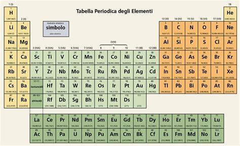 tavola periodica sn lezione 4