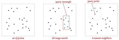 point pattern analysis nearest neighbor cos 226 kd trees