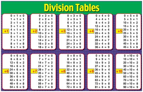 printable multiplication and division charts mathematics sts c d resources
