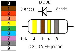 les diodes taalm bbsat