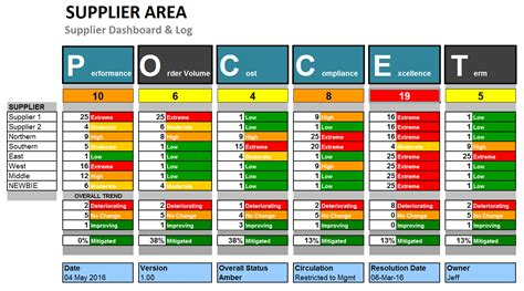 Supplier Risk And Performance Dashboard Template Risk Management Dashboard Template Excel