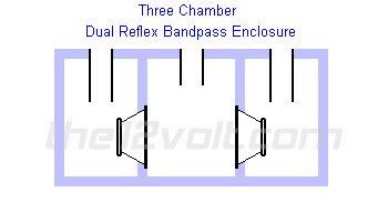 dual bandpass three chamber