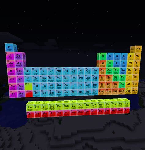 minecraft periodic table of elements periodic table mod cosmetic minecraft mods curse