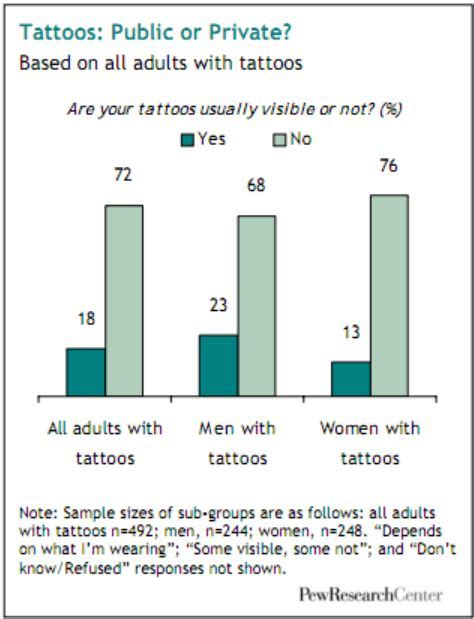 percentage of people with tattoos statistics should i