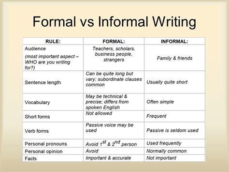 Formal Letter Vs Informal Apa Review Ppt