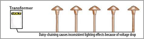 led vs halogen landscape lighting how to choose the