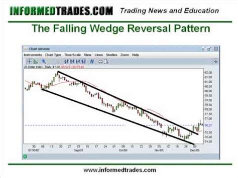 the pattern trader youtube 11 how to trade the wedge chart pattern like a pro part 1