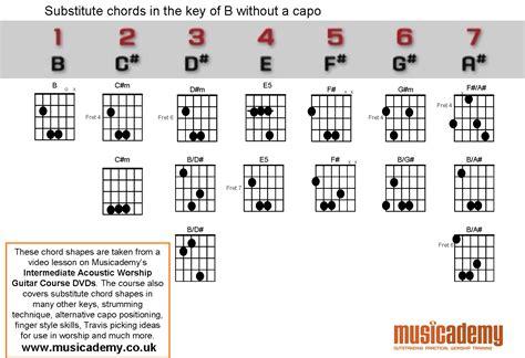 belajar kunci gitar buku harian harian dimas thenextday belajar kunci gitar