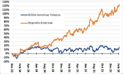 reynolds american may be a bid target reynolds american