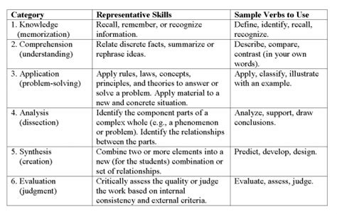 Sample Resume Objectives For Executives by Designing A Course The Teaching Center