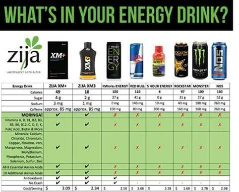energy drink comparison how does your energy drink compare rebeccamclark zija