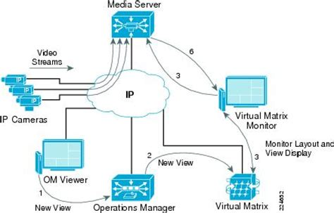 ip video surveillance design guide planning and design