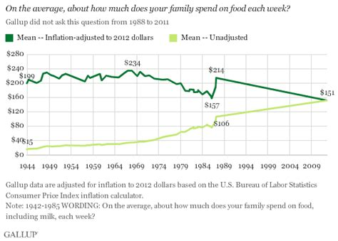 average cost of food average cost of food in the united states