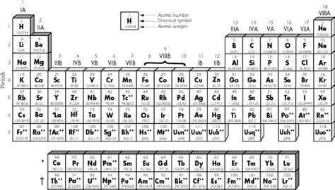 periodic table with atomic mass periodic table elements with atomic mass f0395 01 pictures