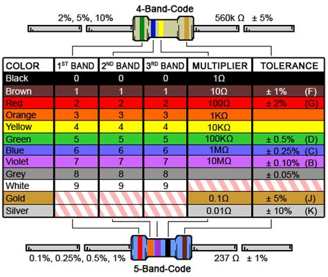resistor 3rd band silver 4 band resistor colour code calculator and chart digikey electronics