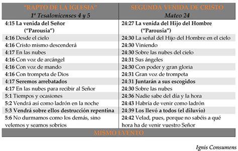 preguntas biblicas sobre el apocalipsis 1 dos eventos distintos 171 191 rapto antes de la gran