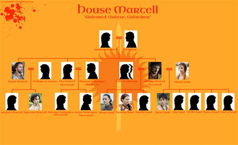martell house got house martell family tree season 5 by setsunapluto on deviantart