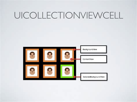 an overview of ios 6 collection view and flow layout introduction to collection views in ios 6