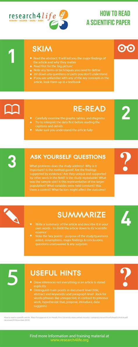how to write a reading paper research4lifehow to read a scientific paper research4life