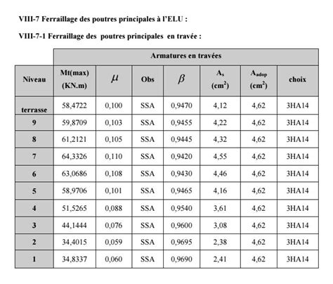 Masse Volumique Du Béton 5407 by Calcul De Ferraillage De Poutres En B 233 Ton Arm 233 Cours