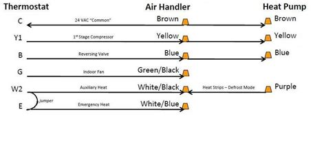air conditioner thermostat wiring color code air free