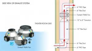 Exhaust System Hvac Building A Dead Vent For Hvac System Soundproofing Company