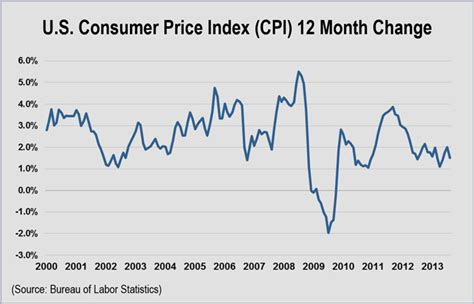 bureau of labor statistics consumer price index nyiso rejects protests on voltage compensation rto insider