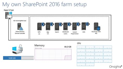 a deep dive into sharepoint 2016 architecture and deployment
