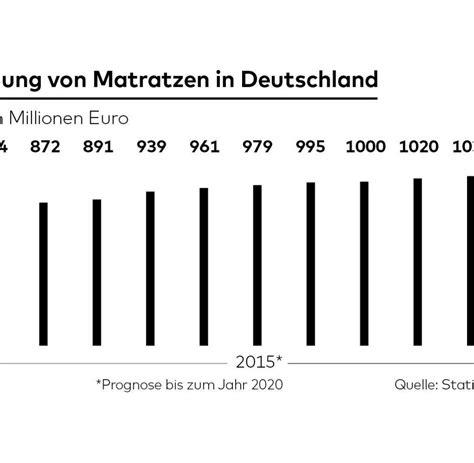 matratze probeliegen matratzen warum h 228 ndler an ihre grenzen sto 223 en welt